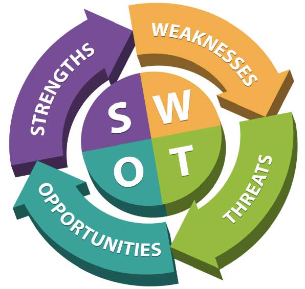 opportunity and threats Swot analysis is a tool for auditing an organization and its environment it is the first stage of planning and helps marketers to focus on key issues swot stands for strengths, weaknesses, opportunities, and threats strengths and weaknesses are internal factors.